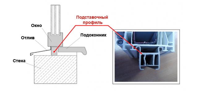 Подставочный профиль для монтажа пластиковых окон