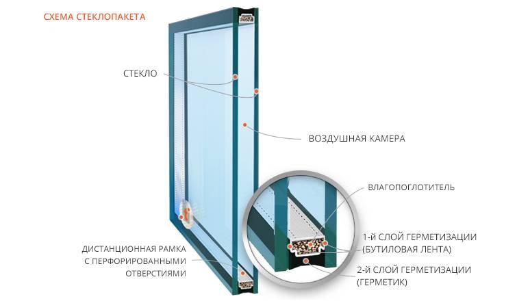 Выбор качественного окна
